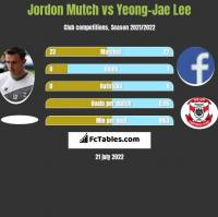 Jordon Mutch vs Yeong-Jae Lee h2h player stats