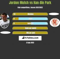 Jordon Mutch vs Han-Bin Park h2h player stats