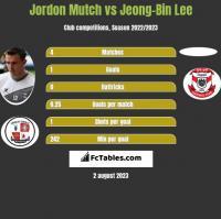 Jordon Mutch vs Jeong-Bin Lee h2h player stats