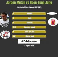 Jordon Mutch vs Hoon-Sung Jung h2h player stats