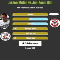 Jordon Mutch vs Jun-Beom Kim h2h player stats