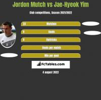Jordon Mutch vs Jae-Hyeok Yim h2h player stats