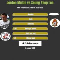 Jordon Mutch vs Seung-Yeop Lee h2h player stats