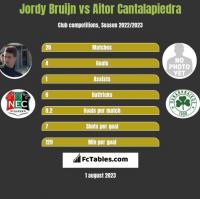 Jordy Bruijn vs Aitor Cantalapiedra h2h player stats