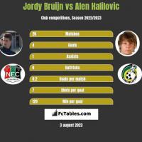 Jordy Bruijn vs Alen Halilovic h2h player stats