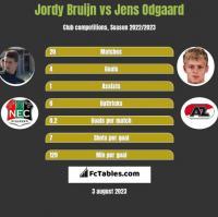 Jordy Bruijn vs Jens Odgaard h2h player stats