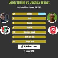 Jordy Bruijn vs Joshua Brenet h2h player stats