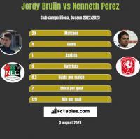 Jordy Bruijn vs Kenneth Perez h2h player stats