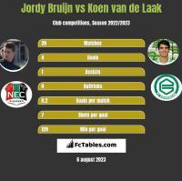 Jordy Bruijn vs Koen van de Laak h2h player stats