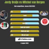 Jordy Bruijn vs Mitchel van Bergen h2h player stats