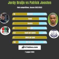 Jordy Bruijn vs Patrick Joosten h2h player stats