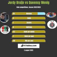 Jordy Bruijn vs Queensy Menig h2h player stats
