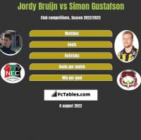 Jordy Bruijn vs Simon Gustafson h2h player stats