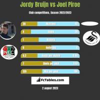 Jordy Bruijn vs Joel Piroe h2h player stats