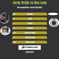 Jordy Bruijn vs Noa Lang h2h player stats