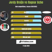 Jordy Bruijn vs Ragnar Ache h2h player stats