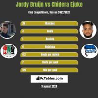 Jordy Bruijn vs Chidera Ejuke h2h player stats