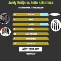 Jordy Bruijn vs Keito Nakamura h2h player stats