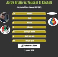 Jordy Bruijn vs Youssef El Kachati h2h player stats