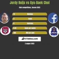 Jordy Buijs vs Gyu-Baek Choi h2h player stats