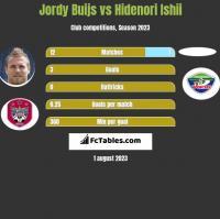 Jordy Buijs vs Hidenori Ishii h2h player stats