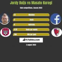 Jordy Buijs vs Masato Kurogi h2h player stats