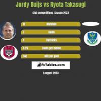 Jordy Buijs vs Ryota Takasugi h2h player stats