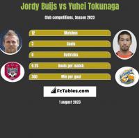 Jordy Buijs vs Yuhei Tokunaga h2h player stats
