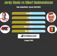 Jordy Clasie vs Albert Gudmundsson h2h player stats