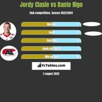 Jordy Clasie vs Dante Rigo h2h player stats