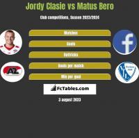Jordy Clasie vs Matus Bero h2h player stats