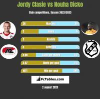 Jordy Clasie vs Nouha Dicko h2h player stats