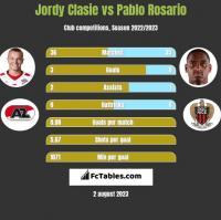 Jordy Clasie vs Pablo Rosario h2h player stats