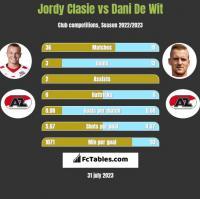 Jordy Clasie vs Dani De Wit h2h player stats