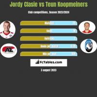 Jordy Clasie vs Teun Koopmeiners h2h player stats