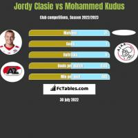 Jordy Clasie vs Mohammed Kudus h2h player stats