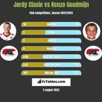 Jordy Clasie vs Kenzo Goudmijn h2h player stats