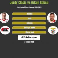 Jordy Clasie vs Orkun Kokcu h2h player stats