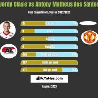Jordy Clasie vs Antony Matheus dos Santos h2h player stats