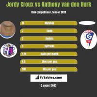 Jordy Croux vs Anthony van den Hurk h2h player stats