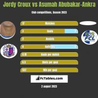 Jordy Croux vs Asumah Abubakar-Ankra h2h player stats