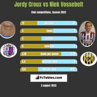 Jordy Croux vs Niek Vossebelt h2h player stats