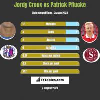 Jordy Croux vs Patrick Pflucke h2h player stats