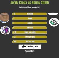 Jordy Croux vs Renny Smith h2h player stats