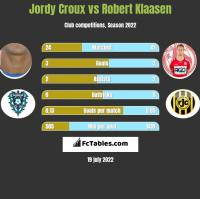 Jordy Croux vs Robert Klaasen h2h player stats