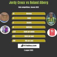 Jordy Croux vs Roland Alberg h2h player stats