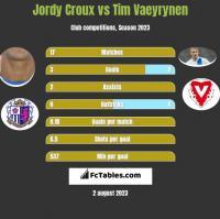Jordy Croux vs Tim Vaeyrynen h2h player stats