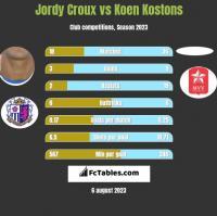 Jordy Croux vs Koen Kostons h2h player stats