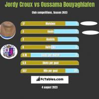 Jordy Croux vs Oussama Bouyaghlafen h2h player stats