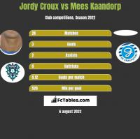 Jordy Croux vs Mees Kaandorp h2h player stats